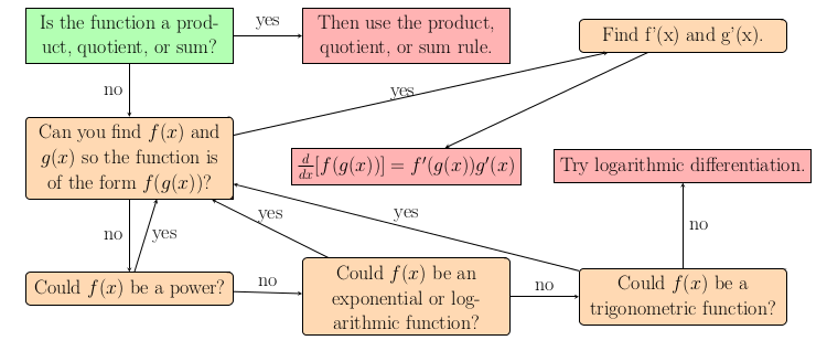 Image of Learn the Chain Rule Flowchart