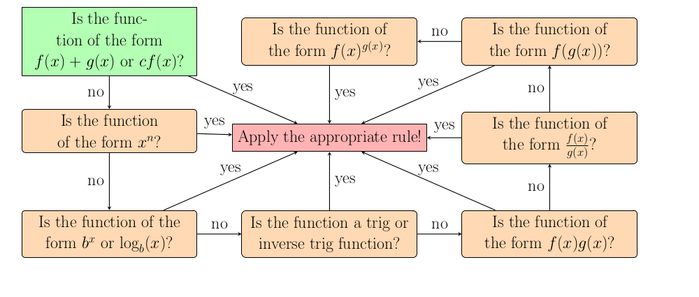 Image of How to take any derivative Flowchart