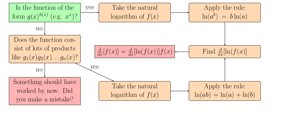 Image of Log Differentiation Flowchart