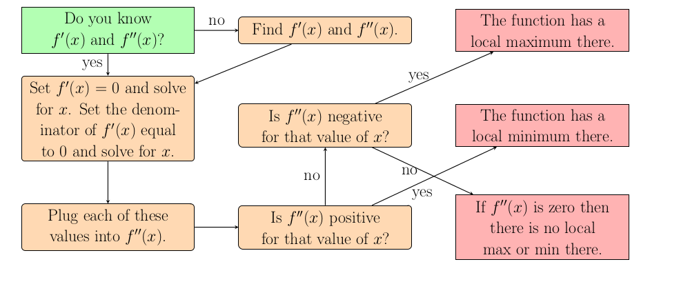 Image of Maximums and Minimums Flowchart