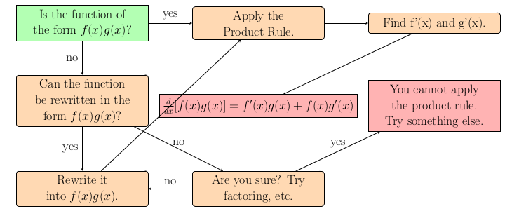 Image of Product Rule Lesson Flowchart