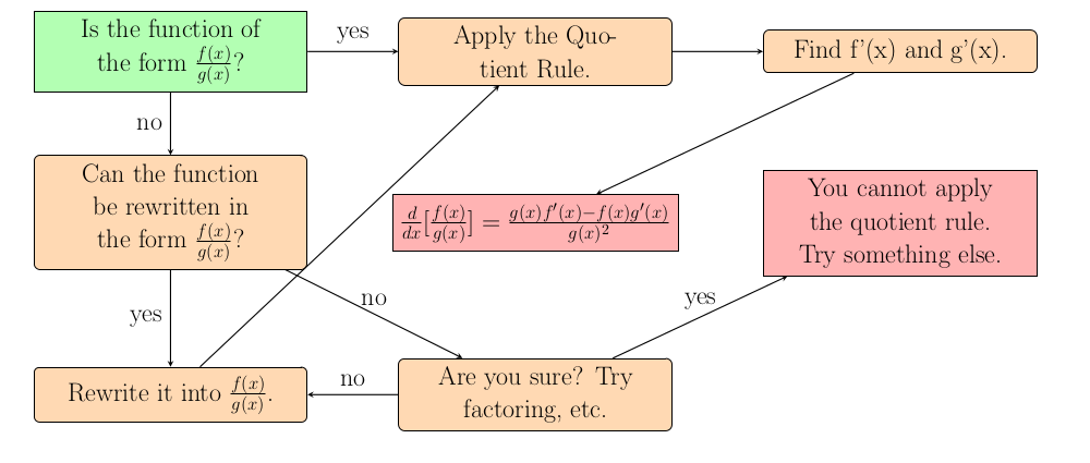 Image of Quotient Rule Lesson Flowchart