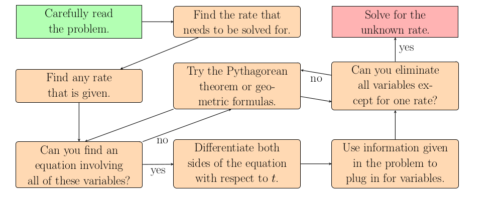 Image of Related Rates Flowchart