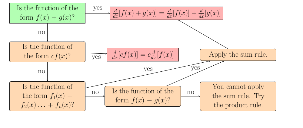 Image of Learn the Sum Rule Flowchart