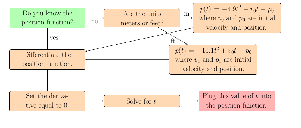 Image of Velocity Flowchart